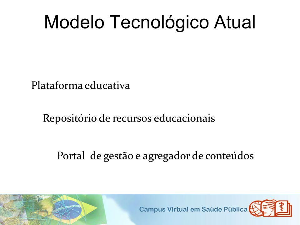 Modelo Tecnológico Atual
