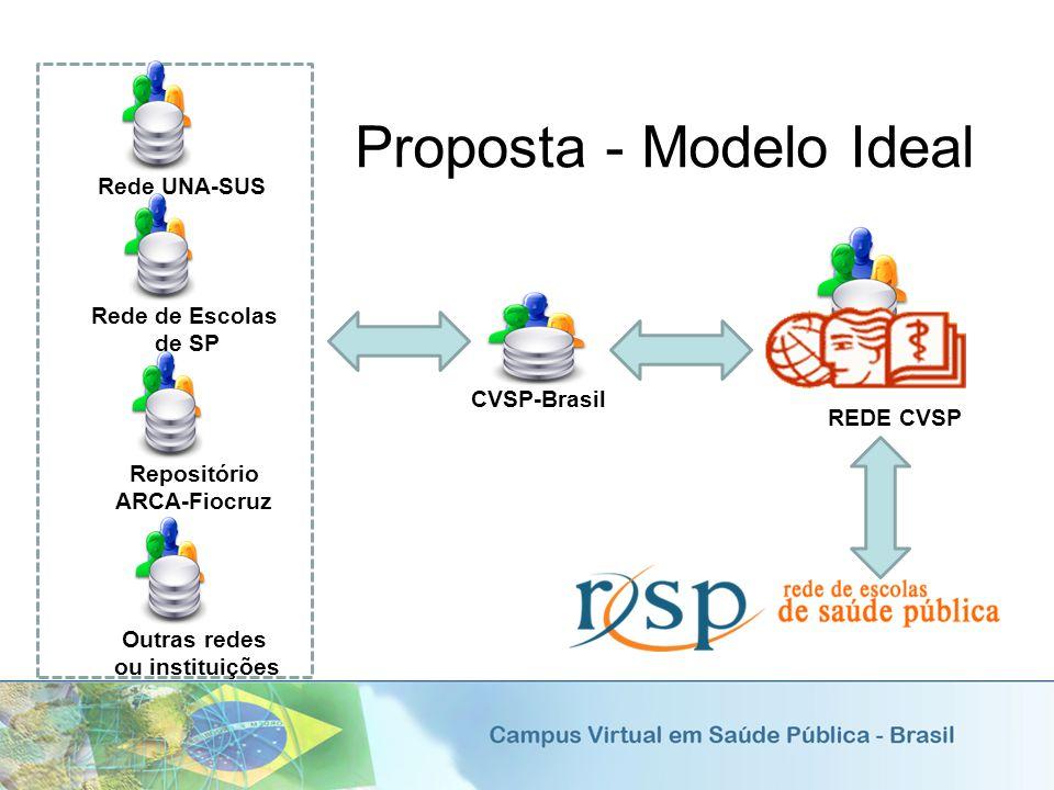 Proposta - Modelo Ideal