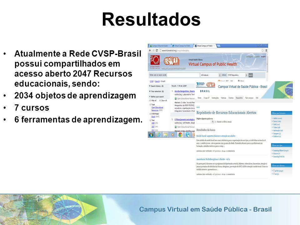 Resultados Atualmente a Rede CVSP-Brasil possui compartilhados em acesso aberto 2047 Recursos educacionais, sendo: