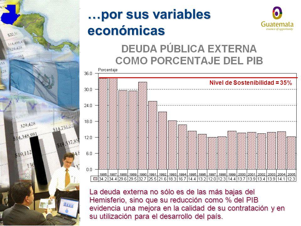 Nivel de Sostenibilidad = 35%