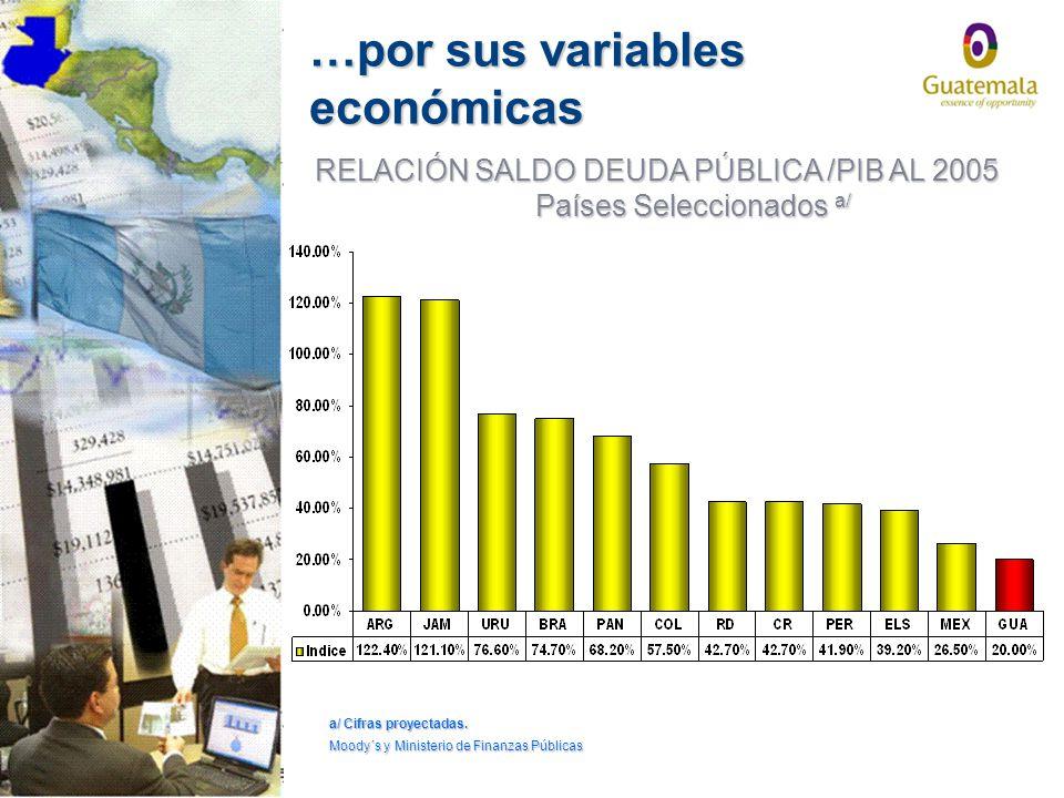 RELACIÓN SALDO DEUDA PÚBLICA /PIB AL 2005 Países Seleccionados a/