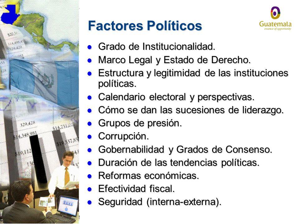 Factores Políticos Grado de Institucionalidad.