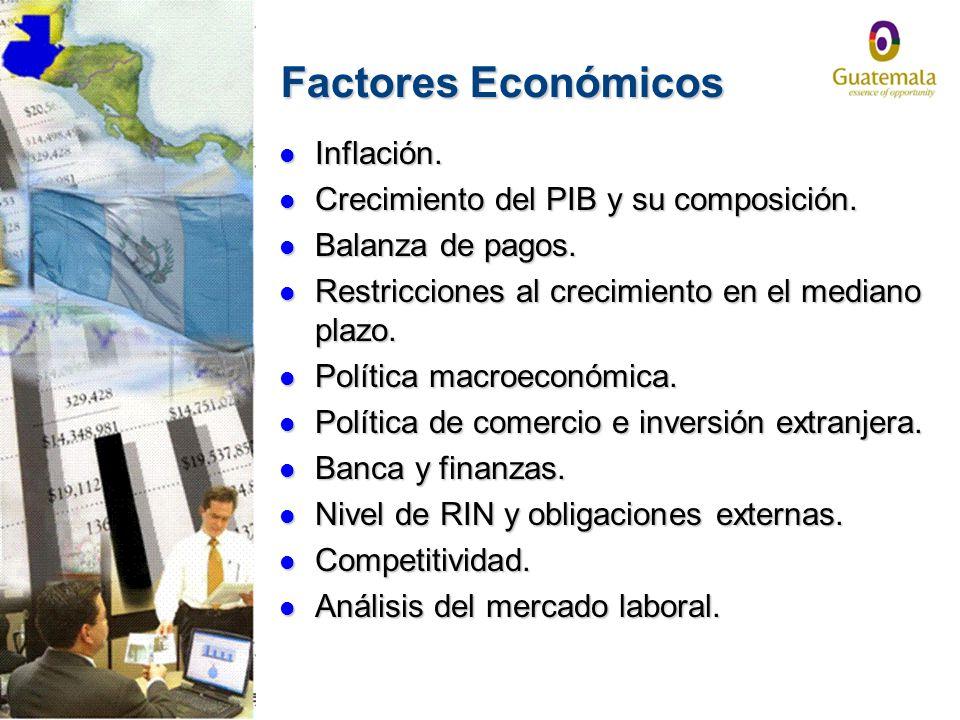 Factores Económicos Inflación. Crecimiento del PIB y su composición.