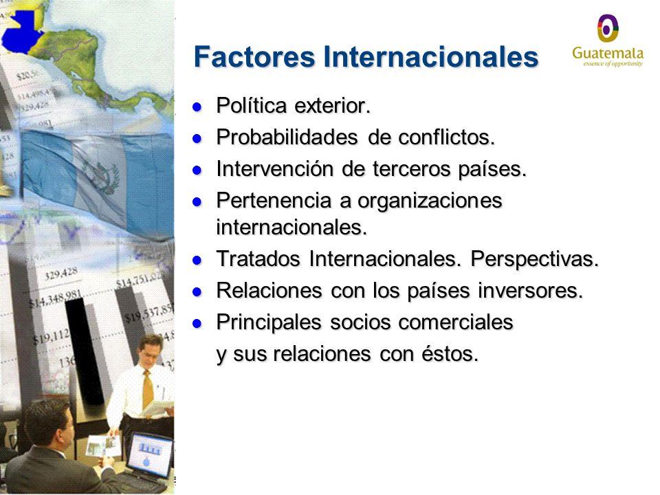 Factores Internacionales