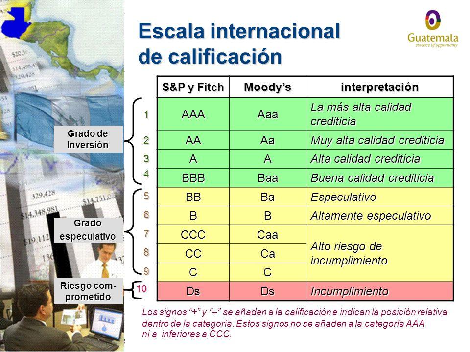 Escala internacional de calificación