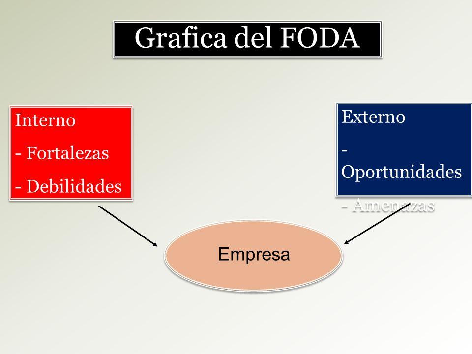 Grafica del FODA Externo Interno - Oportunidades - Fortalezas