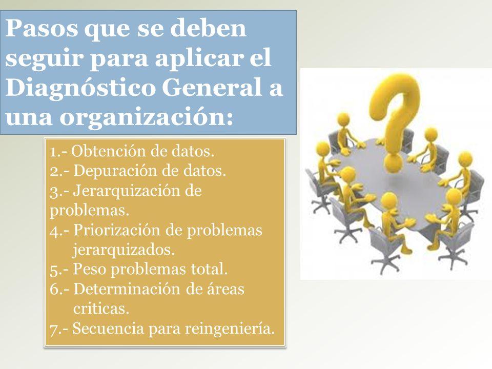 Pasos que se deben seguir para aplicar el Diagnóstico General a una organización: