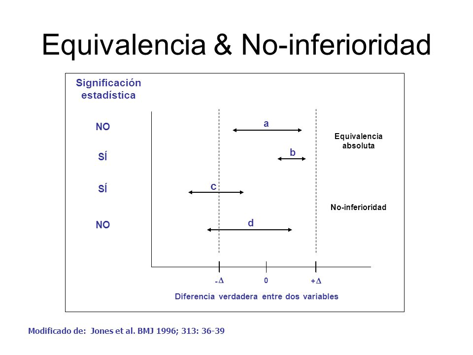 Equivalencia & No-inferioridad