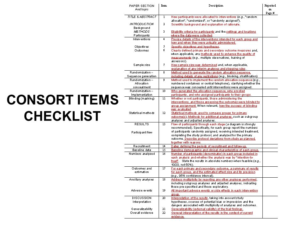 CONSORT ITEMS CHECKLIST