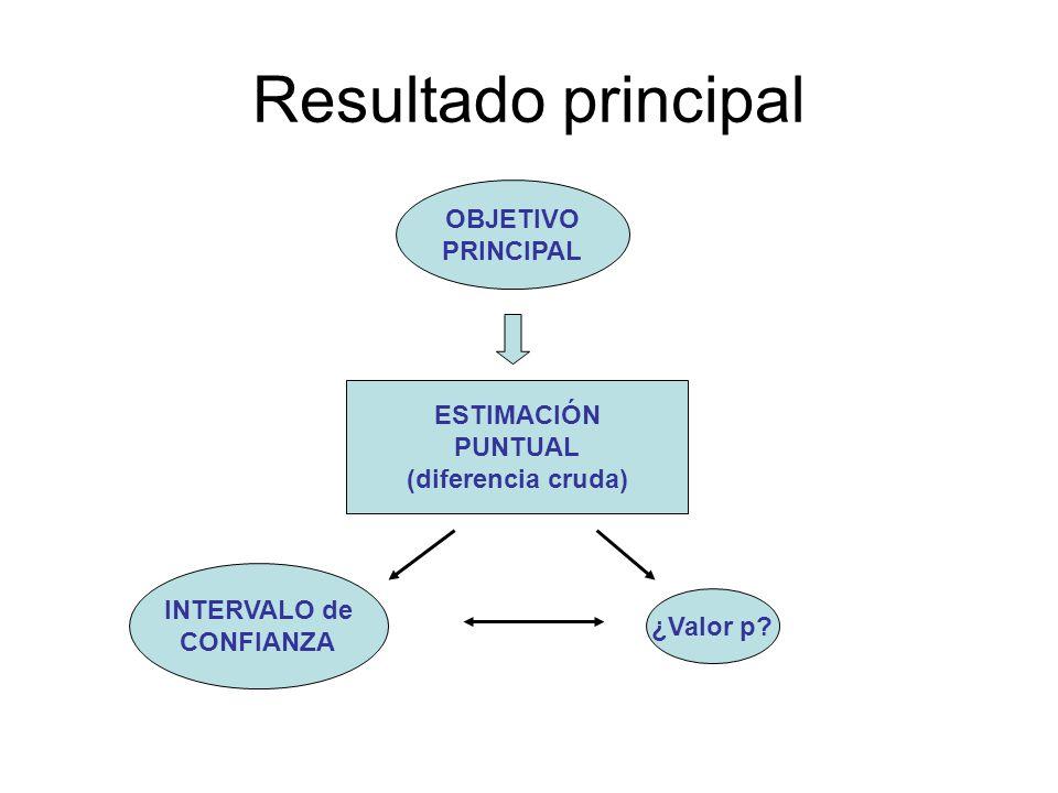 Resultado principal OBJETIVO PRINCIPAL ESTIMACIÓN PUNTUAL