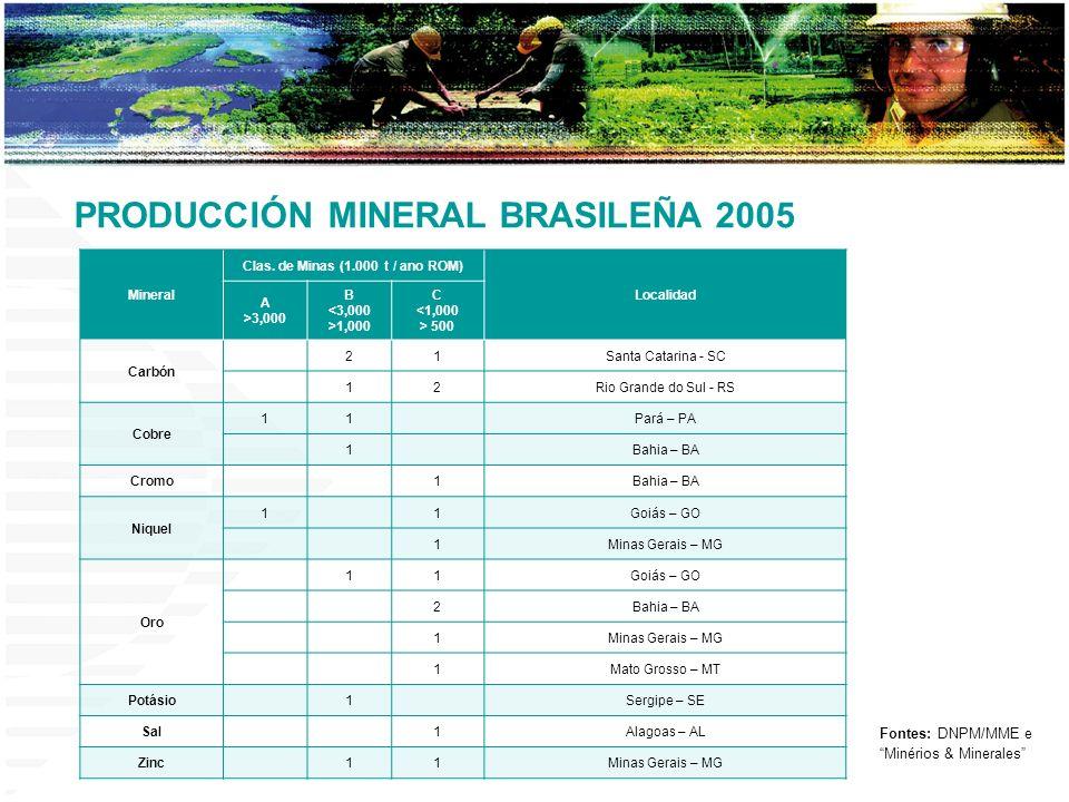 Clas. de Minas (1.000 t / ano ROM)