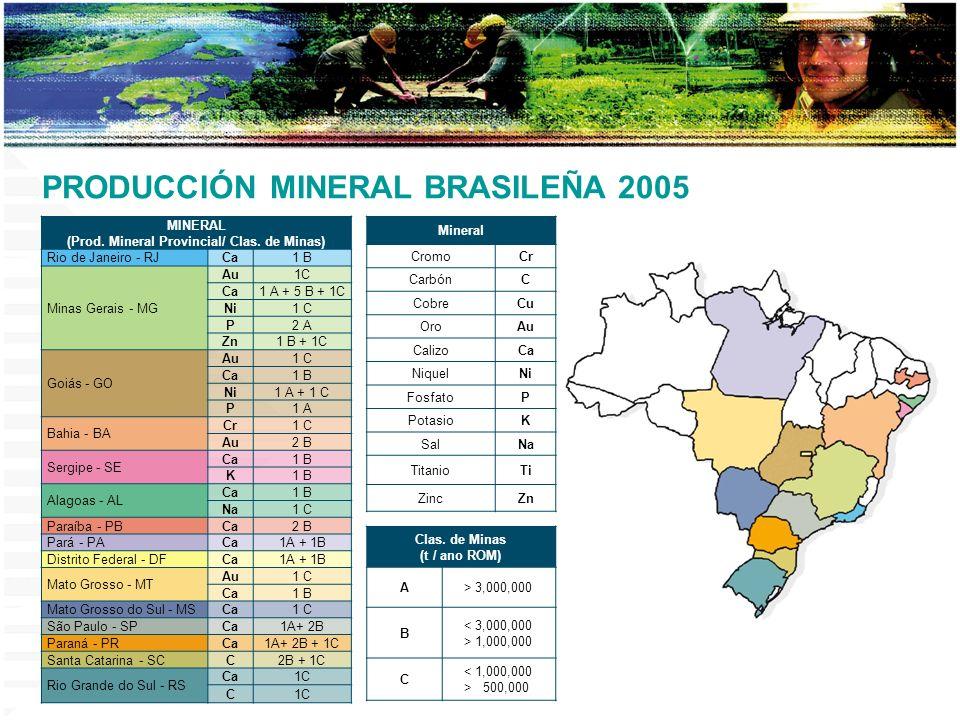 (Prod. Mineral Provincial/ Clas. de Minas)