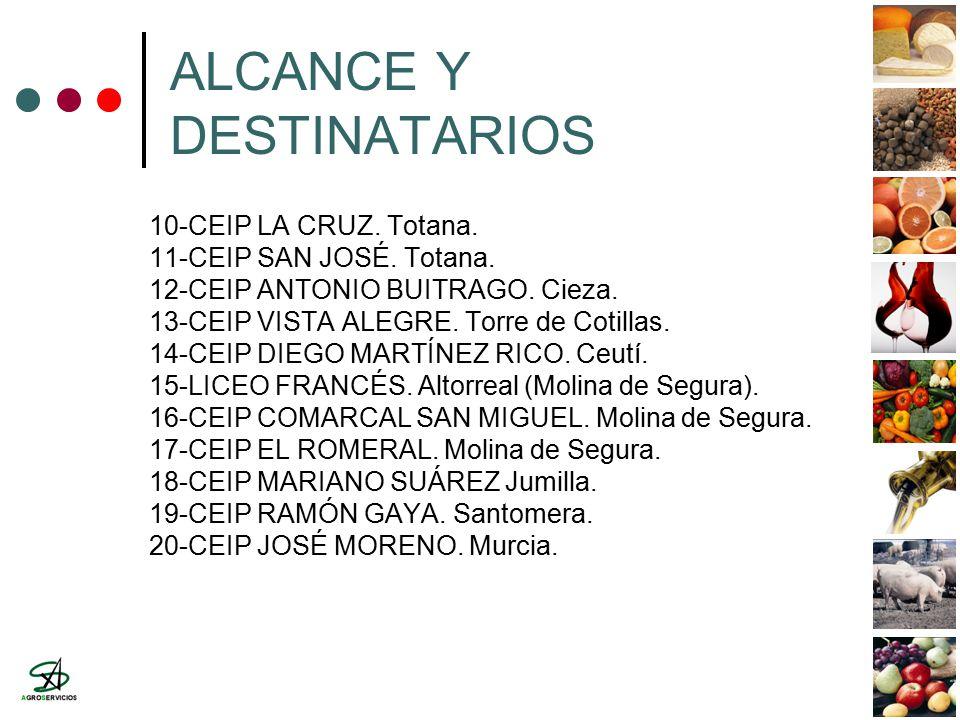 ALCANCE Y DESTINATARIOS