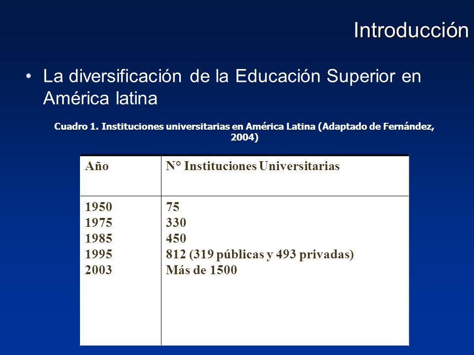 Introducción La diversificación de la Educación Superior en América latina.