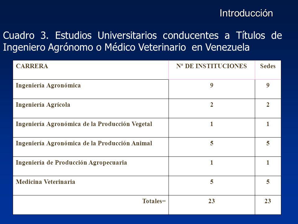 Introducción Cuadro 3. Estudios Universitarios conducentes a Títulos de Ingeniero Agrónomo o Médico Veterinario en Venezuela.