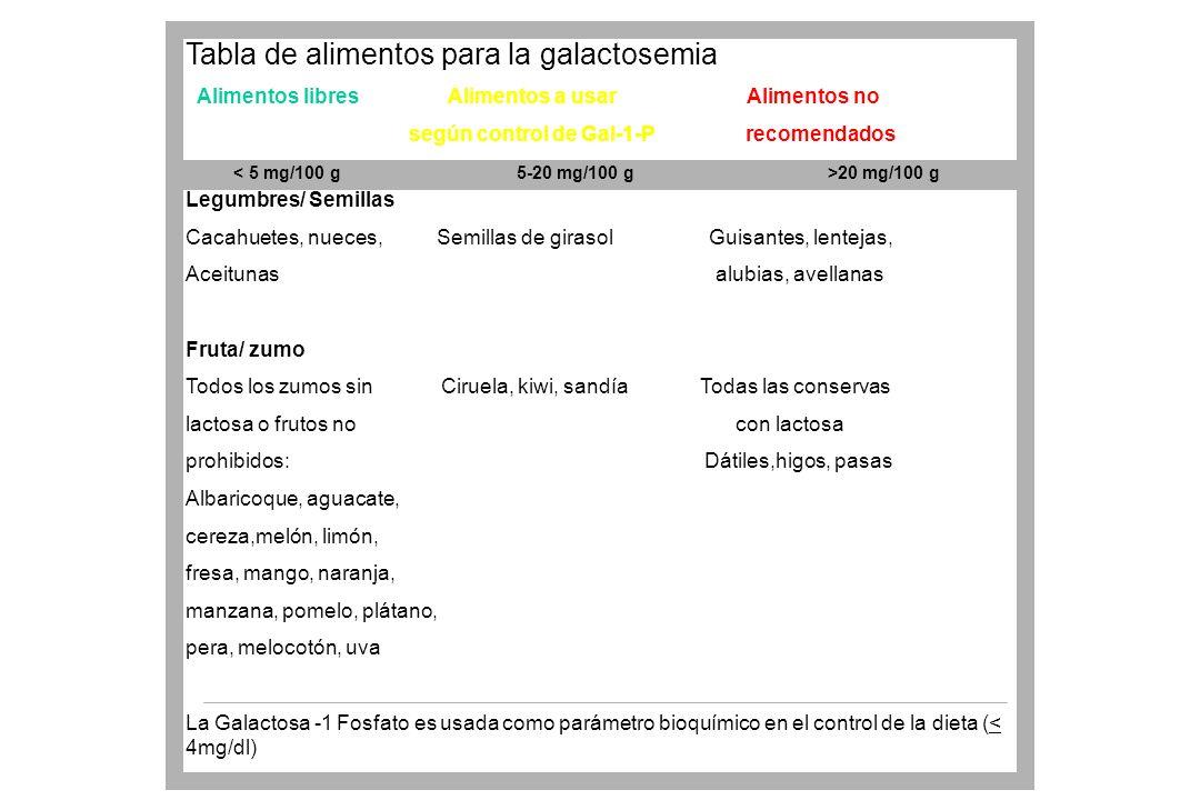 Tabla de alimentos para la galactosemia