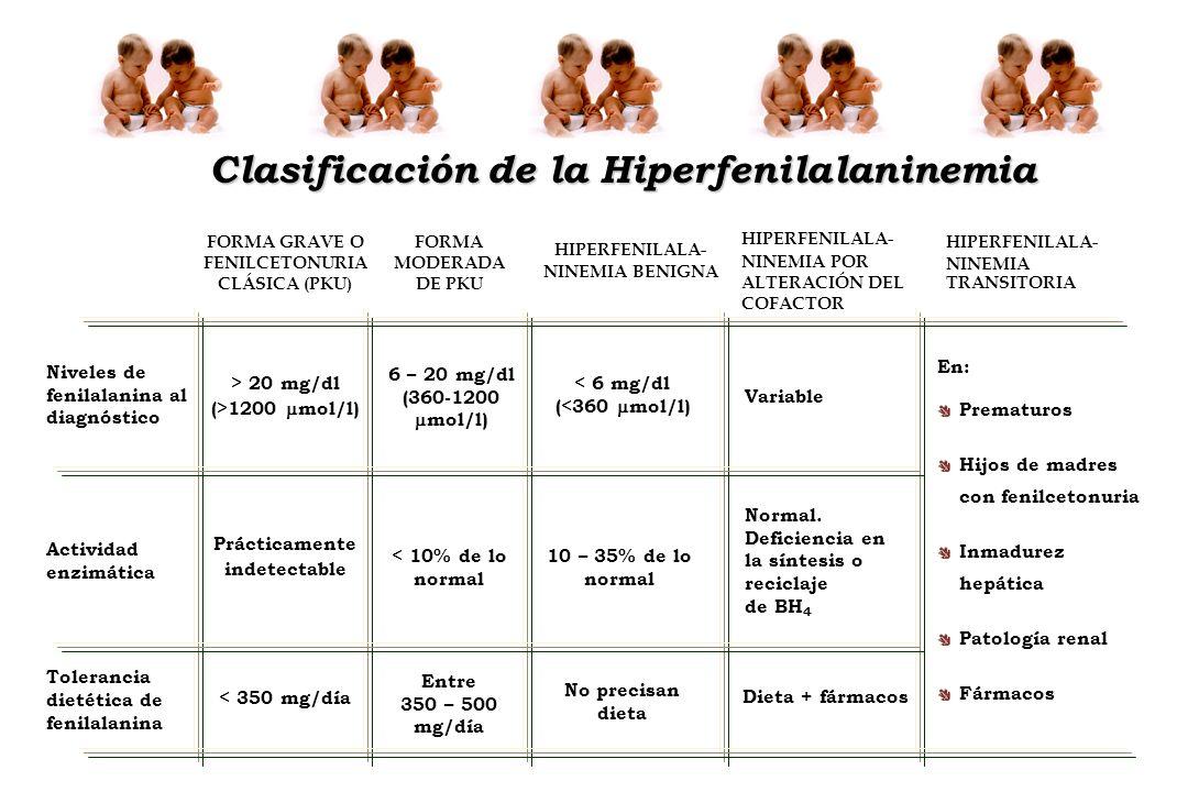 Clasificación de la Hiperfenilalaninemia