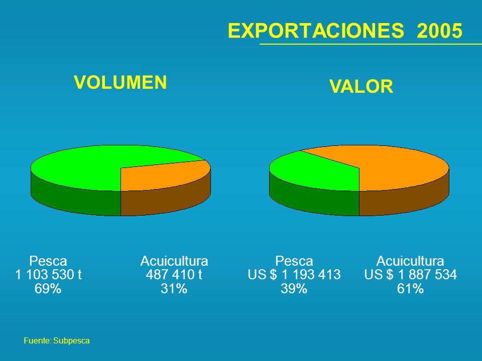 EXPORTACIONES 2005 VOLUMEN VALOR Pesca 1 103 530 t 69% Acuicultura