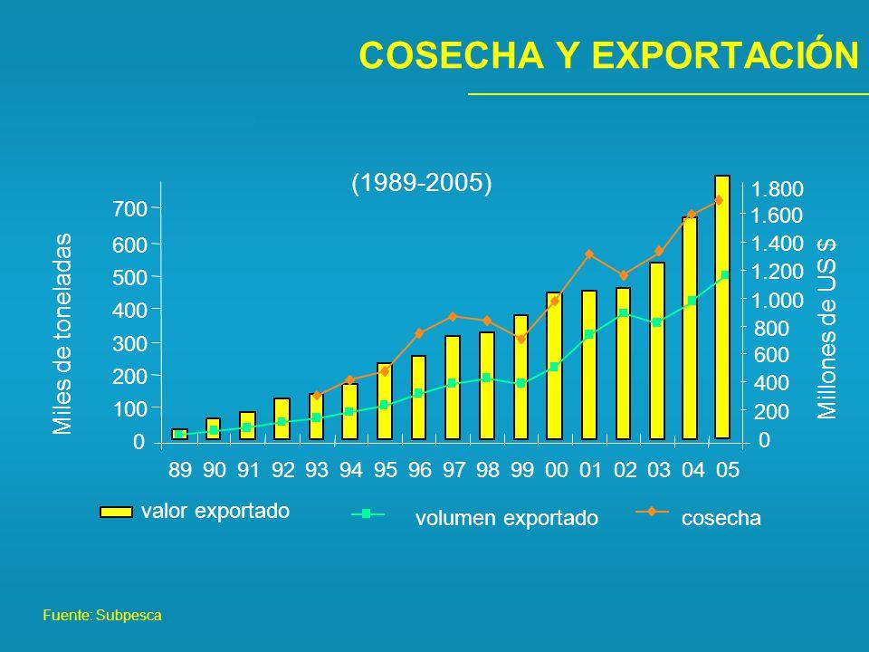 COSECHA Y EXPORTACIÓN (1989-2005) Miles de toneladas Millones de US $