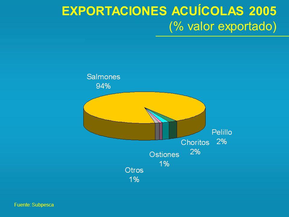 EXPORTACIONES ACUÍCOLAS 2005 (% valor exportado)