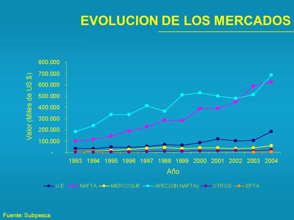 EVOLUCION DE LOS MERCADOS