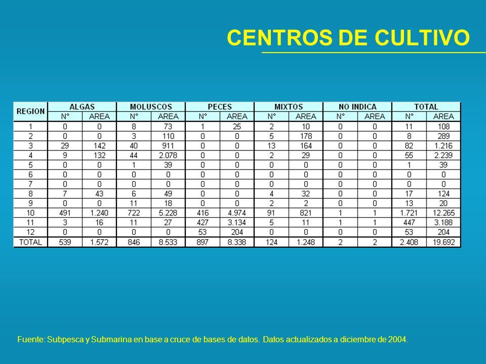 CENTROS DE CULTIVO Fuente: Subpesca y Submarina en base a cruce de bases de datos.