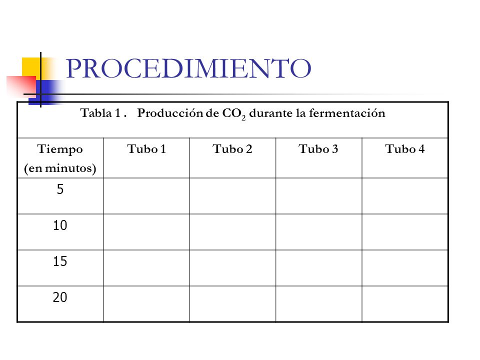 Tabla 1 . Producción de CO2 durante la fermentación