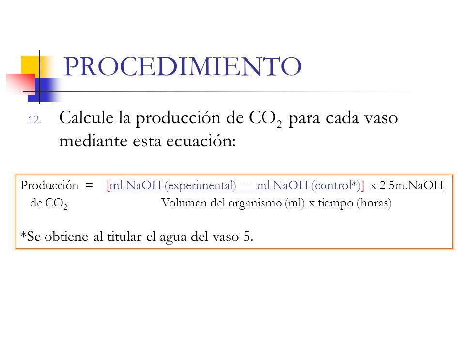 PROCEDIMIENTO Calcule la producción de CO2 para cada vaso mediante esta ecuación: