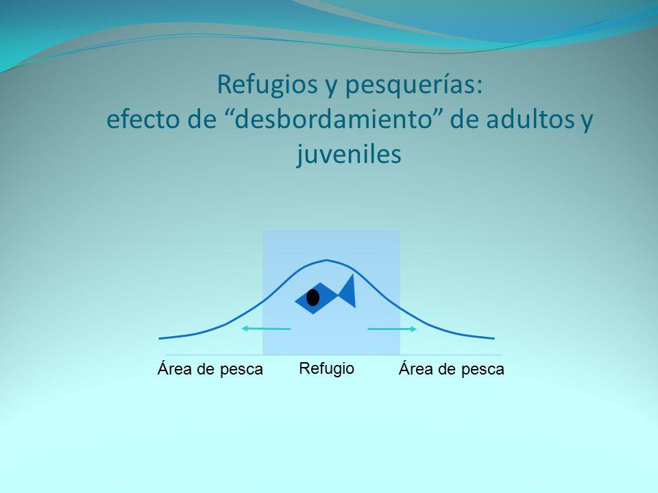 Refugios y pesquerías: efecto de desbordamiento de adultos y juveniles