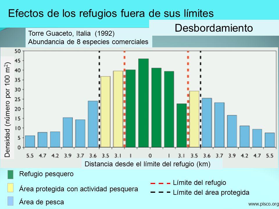 Efectos de los refugios fuera de sus límites