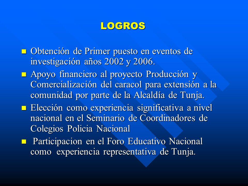 LOGROS Obtención de Primer puesto en eventos de investigación años 2002 y 2006.