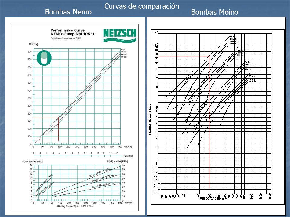 Curvas de comparación Bombas Nemo Bombas Moino