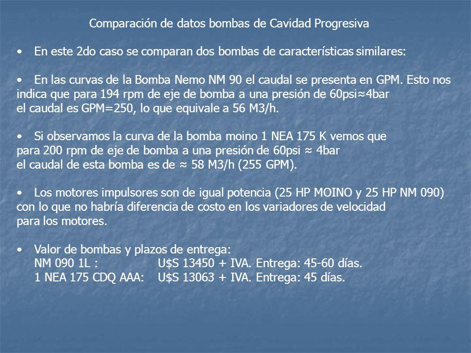 Comparación de datos bombas de Cavidad Progresiva