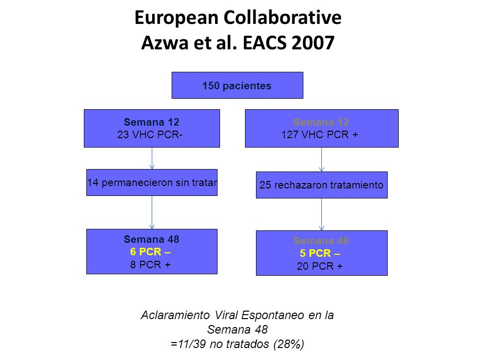 European Collaborative Azwa et al. EACS 2007
