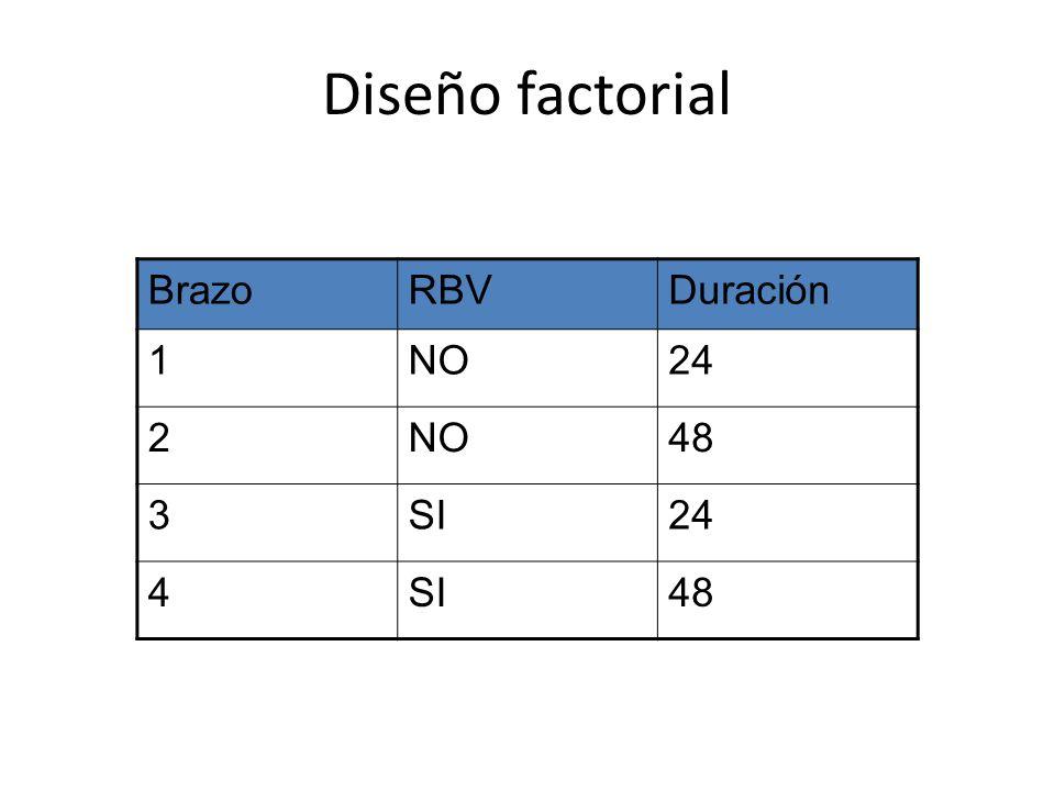 Diseño factorial Brazo RBV Duración 1 NO 24 2 48 3 SI 4