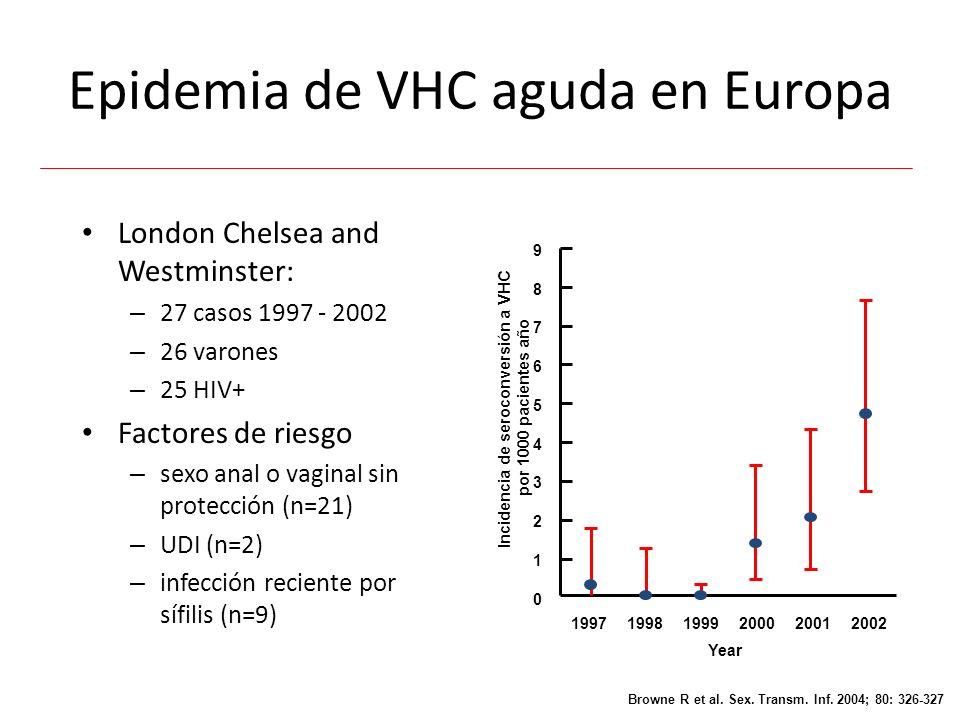 Epidemia de VHC aguda en Europa