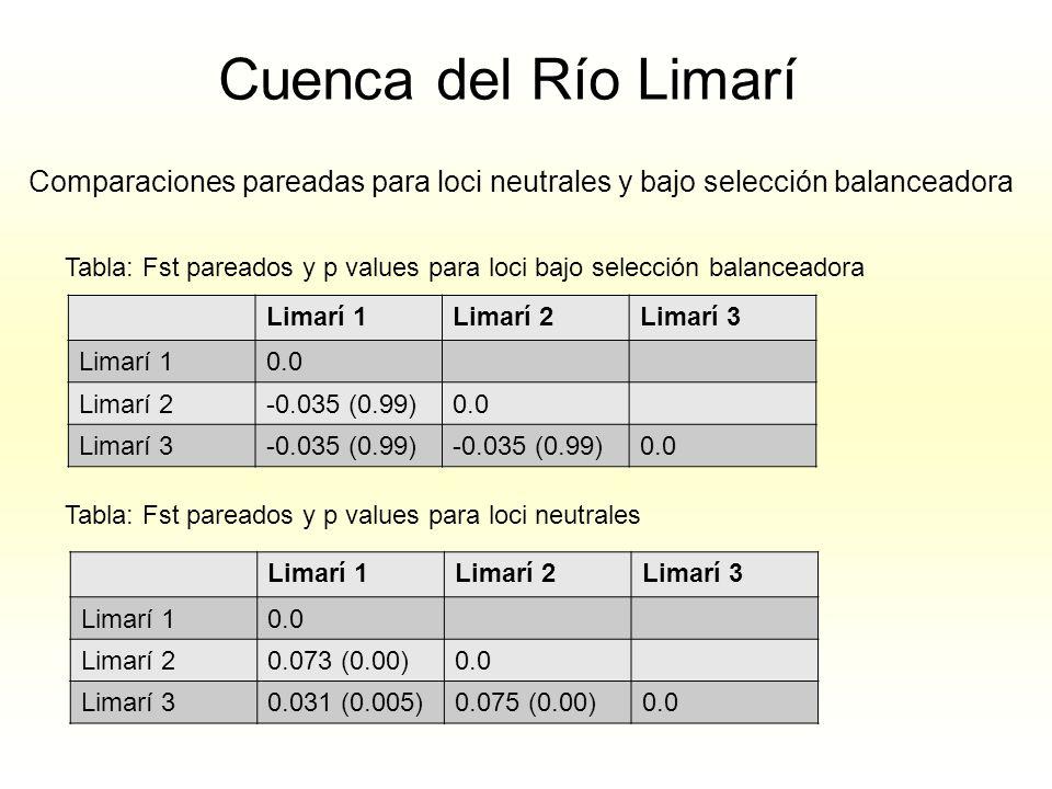 Cuenca del Río Limarí Comparaciones pareadas para loci neutrales y bajo selección balanceadora.