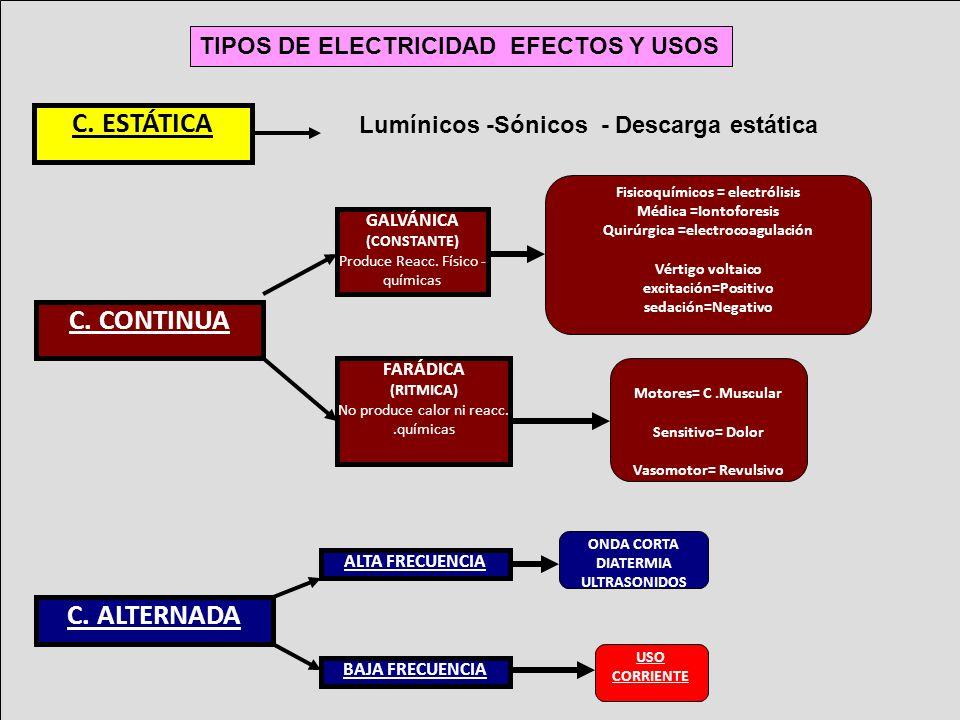 Fisicoquímicos = electrólisis Quirúrgica =electrocoagulación