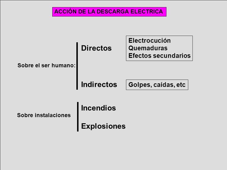 Directos Indirectos Incendios Explosiones Electrocución Quemaduras