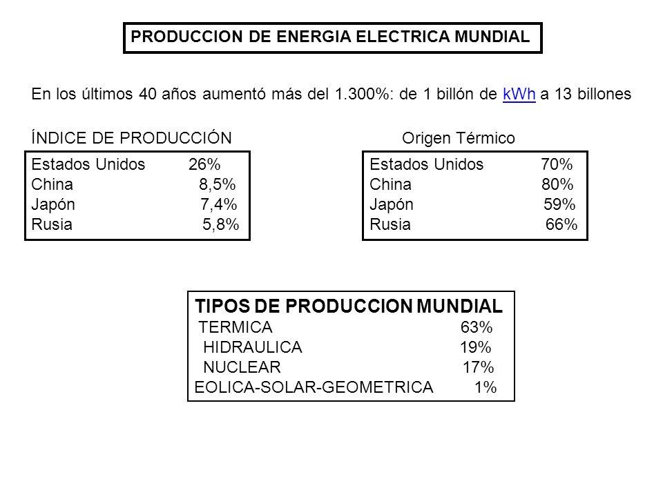 TIPOS DE PRODUCCION MUNDIAL