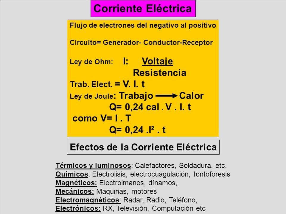 Corriente Eléctrica Resistencia Q= 0,24 cal . V . I. t como V= I . T