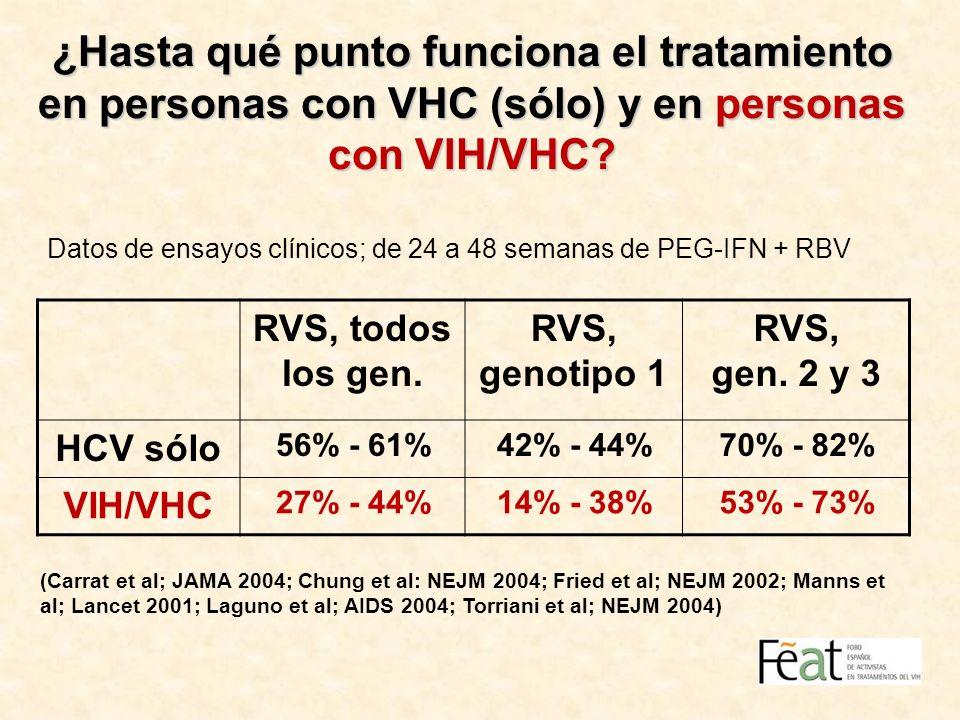 ¿Hasta qué punto funciona el tratamiento en personas con VHC (sólo) y en personas con VIH/VHC