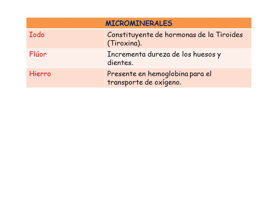MICROMINERALES Iodo. Constituyente de hormonas de la Tiroides (Tiroxina). Flúor. Incrementa dureza de los huesos y dientes.
