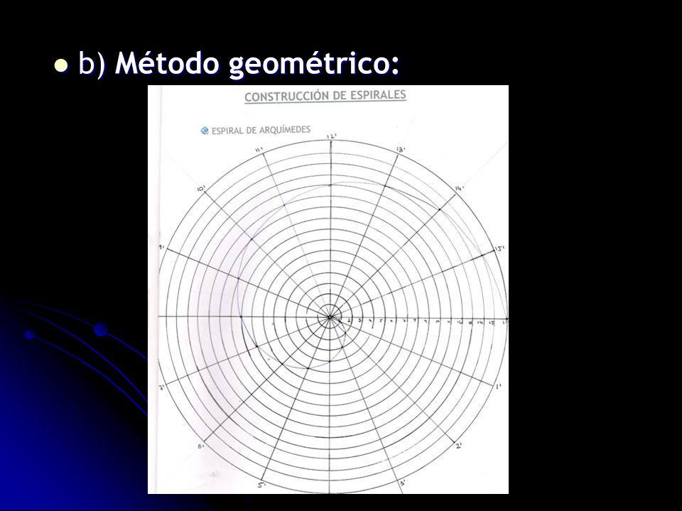 b) Método geométrico: