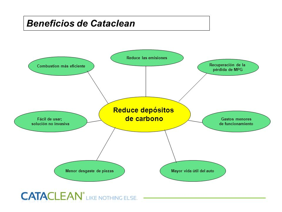 Beneficios de Cataclean
