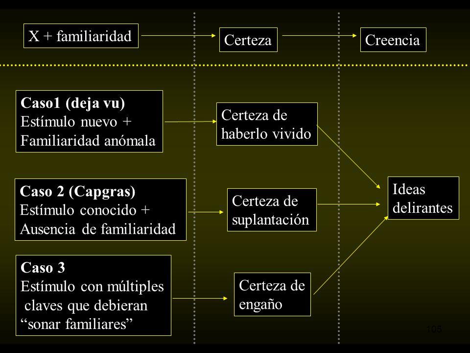 X + familiaridad Certeza. Creencia. Caso1 (deja vu) Estímulo nuevo + Familiaridad anómala. Certeza de.