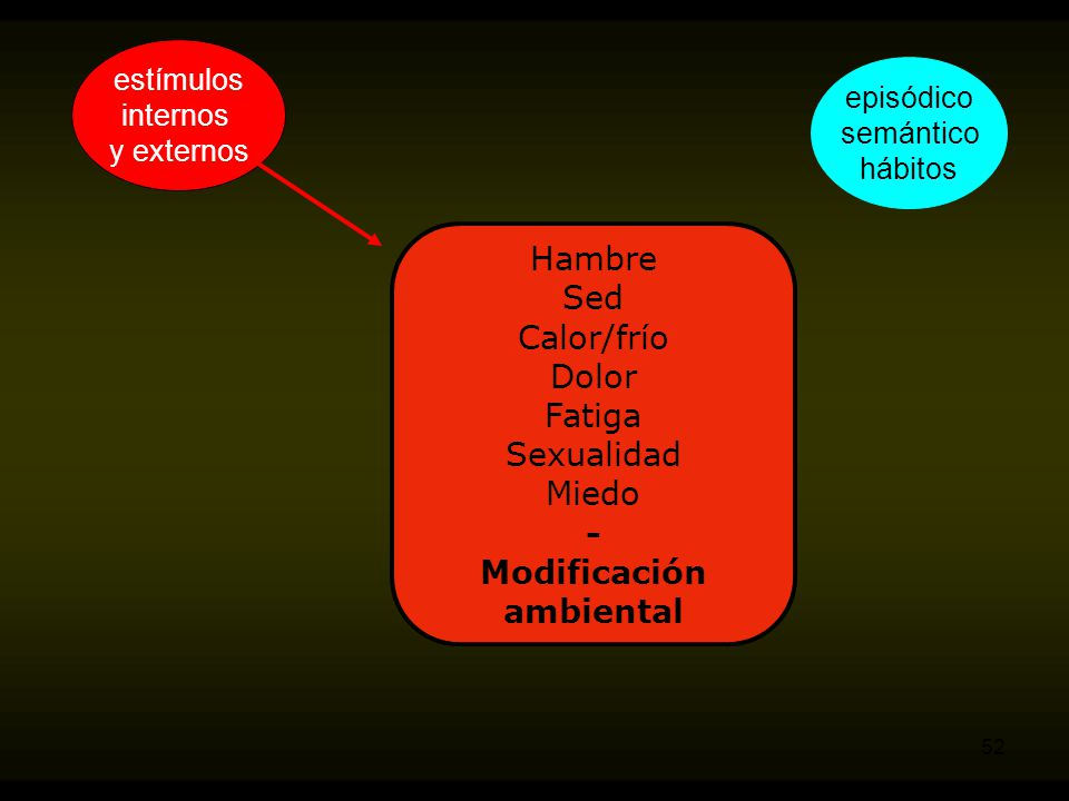 - Modificación ambiental