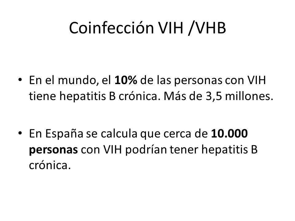 Coinfección VIH /VHB En el mundo, el 10% de las personas con VIH tiene hepatitis B crónica. Más de 3,5 millones.