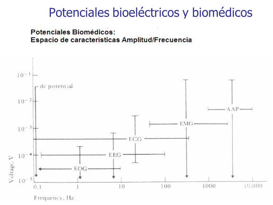 Potenciales bioeléctricos y biomédicos