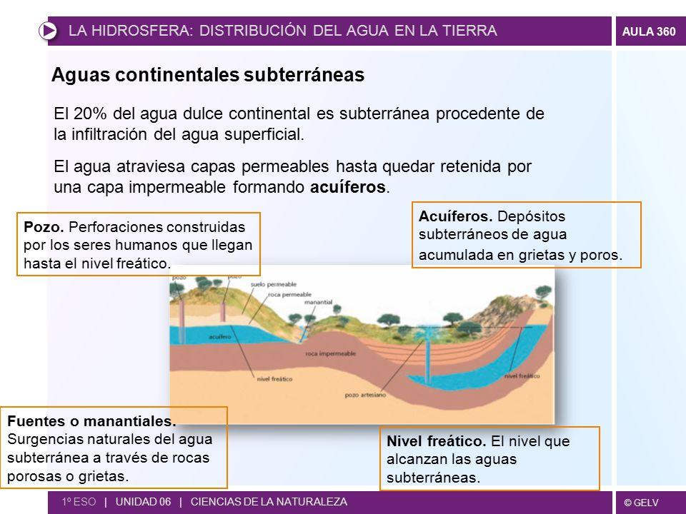 Aguas continentales subterráneas
